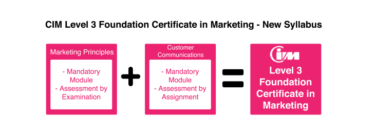 Marketing principi i komunikacija sa klijentima | CIM sertifikat