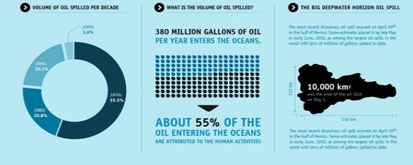 Infografici su sjajno rešenje
