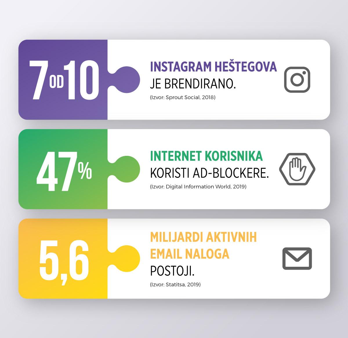 brojke internet marketinga